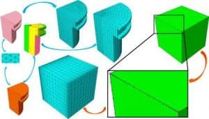 Modification of geometry and network production