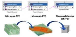 Micromechanics in Ansys