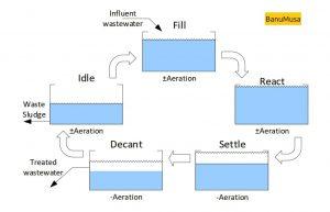 SBR treatment cycle