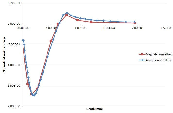 abaqus-validation-shot-peening-normalized-graph